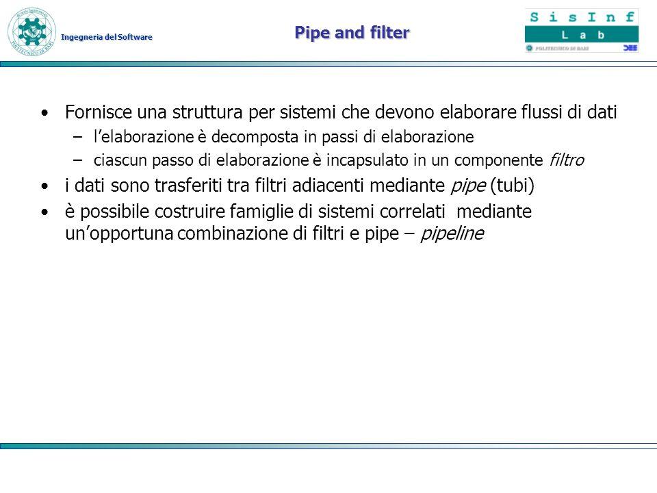 Ingegneria del Software Pipe and filter Fornisce una struttura per sistemi che devono elaborare flussi di dati –lelaborazione è decomposta in passi di