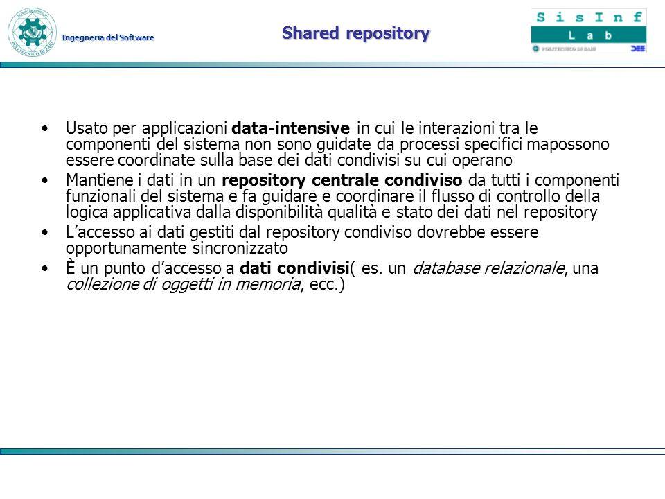 Ingegneria del Software Shared repository Usato per applicazioni data-intensive in cui le interazioni tra le componenti del sistema non sono guidate d