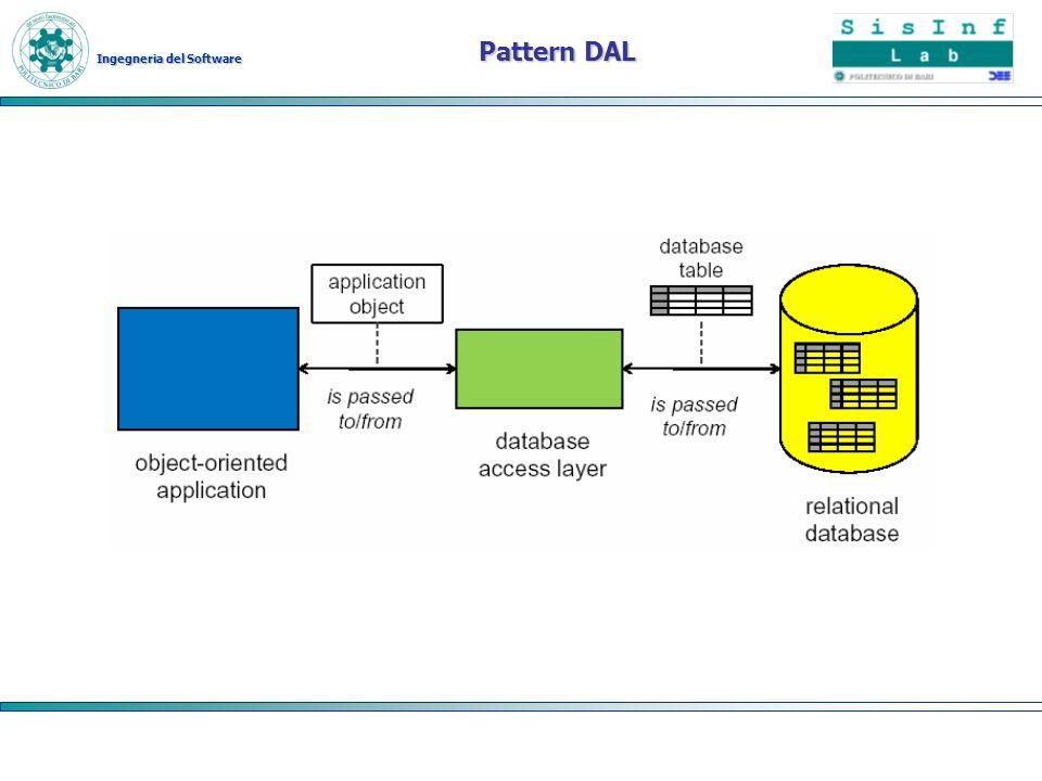 Ingegneria del Software Pattern DAL