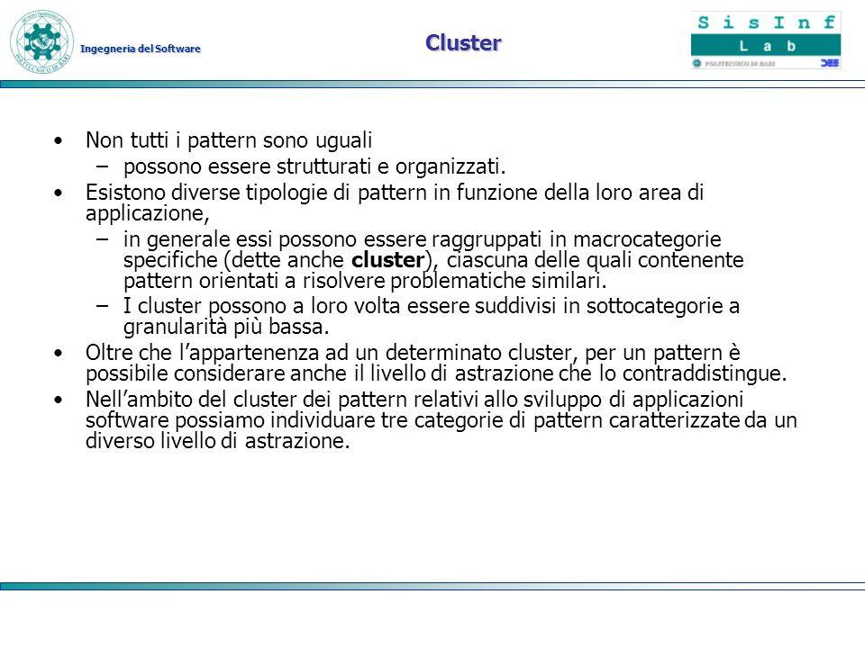 Ingegneria del Software Cluster Non tutti i pattern sono uguali –possono essere strutturati e organizzati. Esistono diverse tipologie di pattern in fu