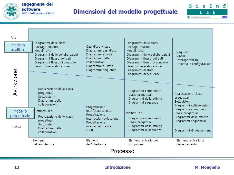 Ingegneria del software DEE - Politecnico di Bari Dimensioni del modello progettuale M. MongielloIntroduzione13 Processo Elementi dellarchitettura Ele