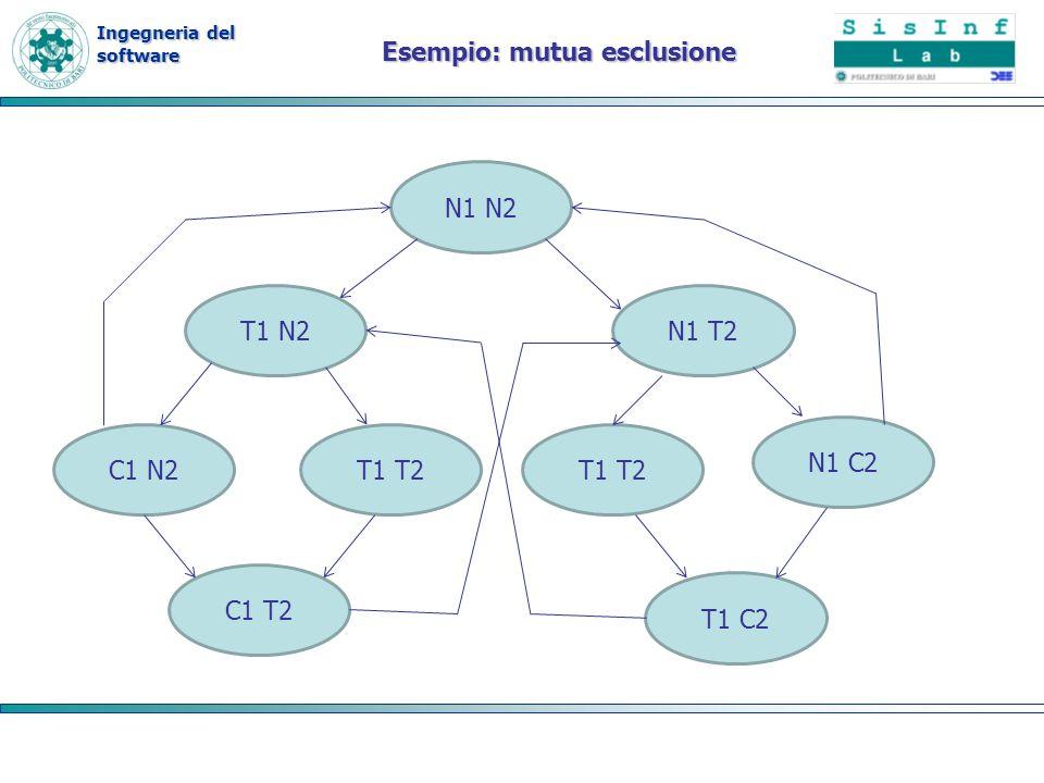 Ingegneria del software Esempio: mutua esclusione N1 N2 T1 N2N1 T2 C1 N2T1 T2 N1 C2 T1 T2 C1 T2 T1 C2