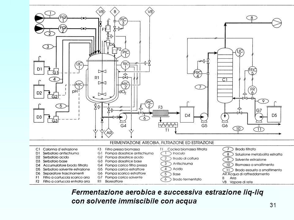 31 Fermentazione aerobica e successiva estrazione liq-liq con solvente immiscibile con acqua