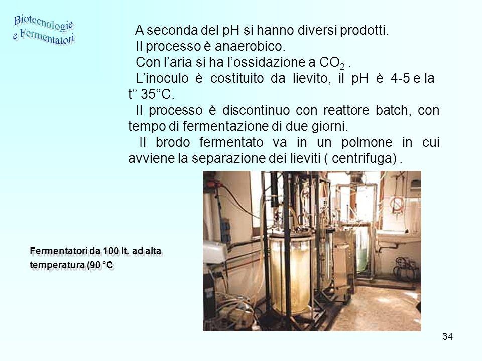 34 A seconda del pH si hanno diversi prodotti. Il processo è anaerobico. Con laria si ha lossidazione a CO 2. Linoculo è costituito da lievito, il pH