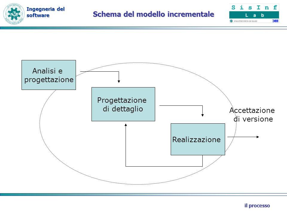 Ingegneria del software il processo Schema del modello incrementale Analisi e progettazione Progettazione di dettaglio Realizzazione Accettazione di v