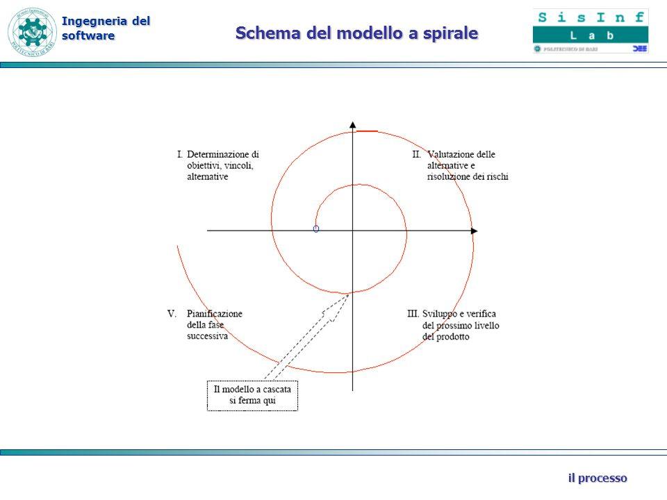Ingegneria del software il processo Schema del modello a spirale