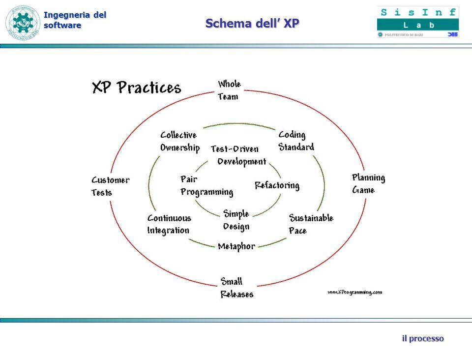 Ingegneria del software il processo Schema dell XP