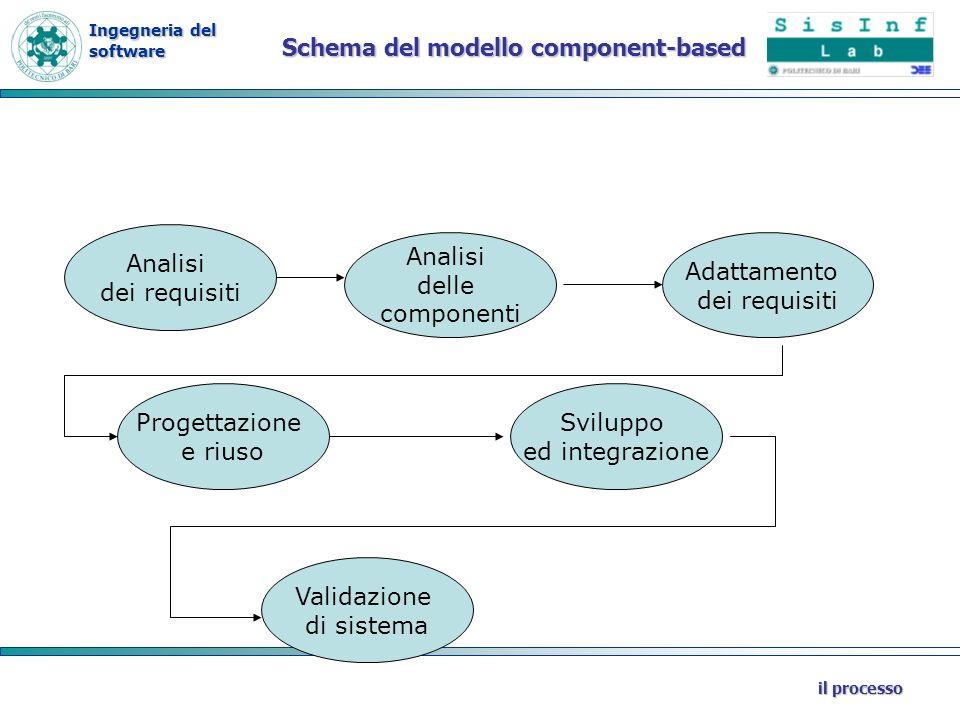 Ingegneria del software il processo Schema del modello component-based Analisi delle componenti Adattamento dei requisiti Analisi dei requisiti Proget