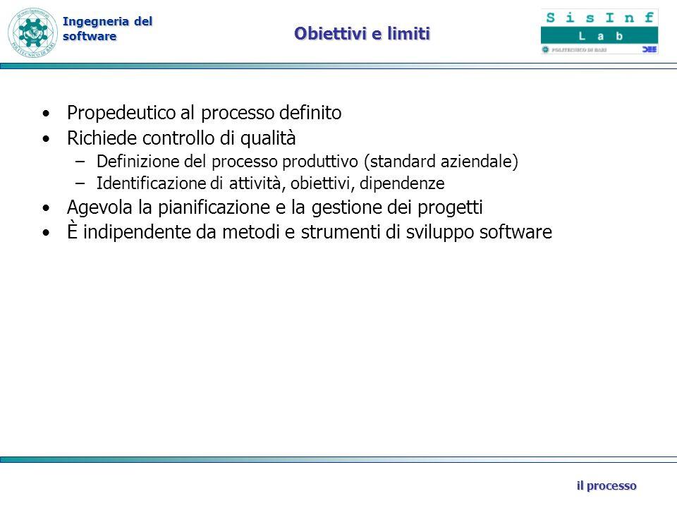 Ingegneria del software il processo Obiettivi e limiti Propedeutico al processo definito Richiede controllo di qualità –Definizione del processo produ