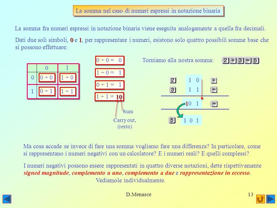 D.Menasce12 Conversione da base binaria a base ottale Convertire un numero da base binaria a base ottale è invece molto facile: 1 0 1 1 0 1 0 1 1 Raggruppiamo i singoli digits a gruppi di 3 Raggruppiamo i singoli digits a gruppi di 3 3 0113 La rappresentazione decimale di 011 è 3 3 (poichè consideriamo solo 3 digits alla volta, il massimo numero decimale che 7 potremo rappresentare sarà 7, quindi il massimo numero ottale possibile) 0113 La rappresentazione decimale di 011 è 3 3 (poichè consideriamo solo 3 digits alla volta, il massimo numero decimale che 7 potremo rappresentare sarà 7, quindi il massimo numero ottale possibile) 55 Convertire un numero da base binaria a base esadecimale è quasi altrettanto facile: invece di dividere 34164 i digits a gruppi di 3, si dividono a gruppi di 4 (poichè la nuova base è 16 occorrono 4 bit per 16 rappresentare 16 possibili caratteri distinti) 1 0 1 1 0 1 0 1 1 B 101111B La rappresentazione decimale di 1011 è 11, che in esadecimale viene rappresentato col carattere B 6 1 Poichè è facile ricordare a memoria la rappresentazione binaria dei primi 8 numeri, si capisce perchè questa rappresentazione (ottale) sia così utilizzata da chi si occupa di programmazione Poichè è facile ricordare a memoria la rappresentazione binaria dei primi 8 numeri, si capisce perchè questa rappresentazione (ottale) sia così utilizzata da chi si occupa di programmazione