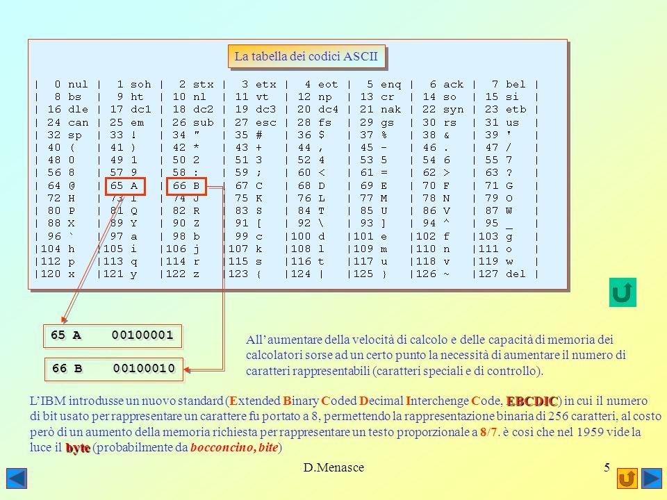 D.Menasce5 La tabella dei codici ASCII 65 A 00100001 66 B 00100010 Allaumentare della velocità di calcolo e delle capacità di memoria dei calcolatori sorse ad un certo punto la necessità di aumentare il numero di caratteri rappresentabili (caratteri speciali e di controllo).