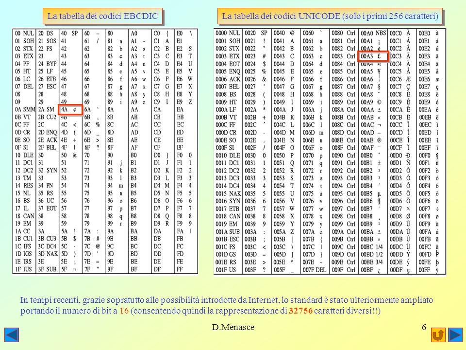 D.Menasce6 La tabella dei codici UNICODE (solo i primi 256 caratteri) La tabella dei codici EBCDIC In tempi recenti, grazie sopratutto alle possibilità introdotte da Internet, lo standard è stato ulteriormente ampliato portando il numero di bit a 16 (consentendo quindi la rappresentazione di 32756 caratteri diversi!!)