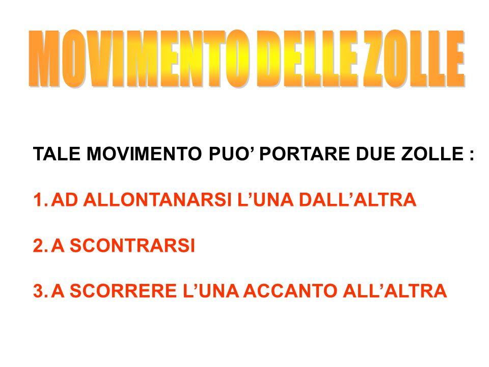 TALE MOVIMENTO PUO PORTARE DUE ZOLLE : 1.AD ALLONTANARSI LUNA DALLALTRA 2.A SCONTRARSI 3.A SCORRERE LUNA ACCANTO ALLALTRA