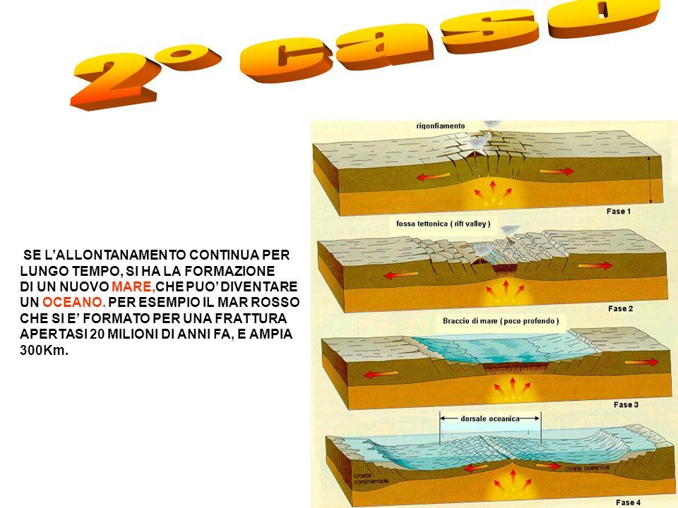 SE LALLONTANAMENTO CONTINUA PER LUNGO TEMPO, SI HA LA FORMAZIONE DI UN NUOVO MARE,CHE PUO DIVENTARE UN OCEANO.