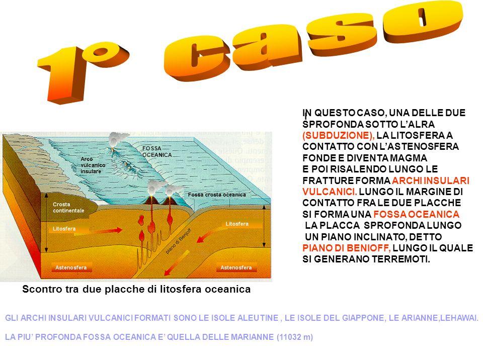 Scontro tra due placche di litosfera oceanica I IN QUESTO CASO, UNA DELLE DUE SPROFONDA SOTTO LALRA (SUBDUZIONE), LA LITOSFERA A CONTATTO CON LASTENOSFERA FONDE E DIVENTA MAGMA E POI RISALENDO LUNGO LE FRATTURE FORMA ARCHI INSULARI VULCANICI.