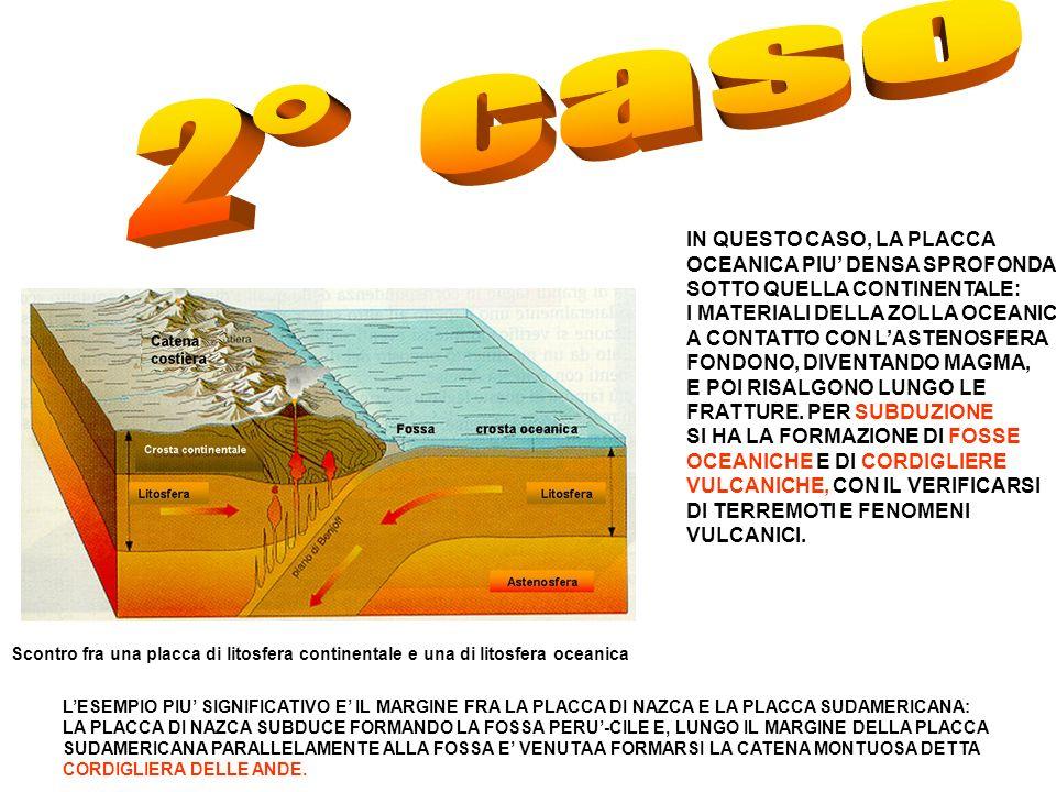 Scontro fra una placca di litosfera continentale e una di litosfera oceanica IN QUESTO CASO, LA PLACCA OCEANICA PIU DENSA SPROFONDA SOTTO QUELLA CONTINENTALE: I MATERIALI DELLA ZOLLA OCEANICA, A CONTATTO CON LASTENOSFERA FONDONO, DIVENTANDO MAGMA, E POI RISALGONO LUNGO LE FRATTURE.