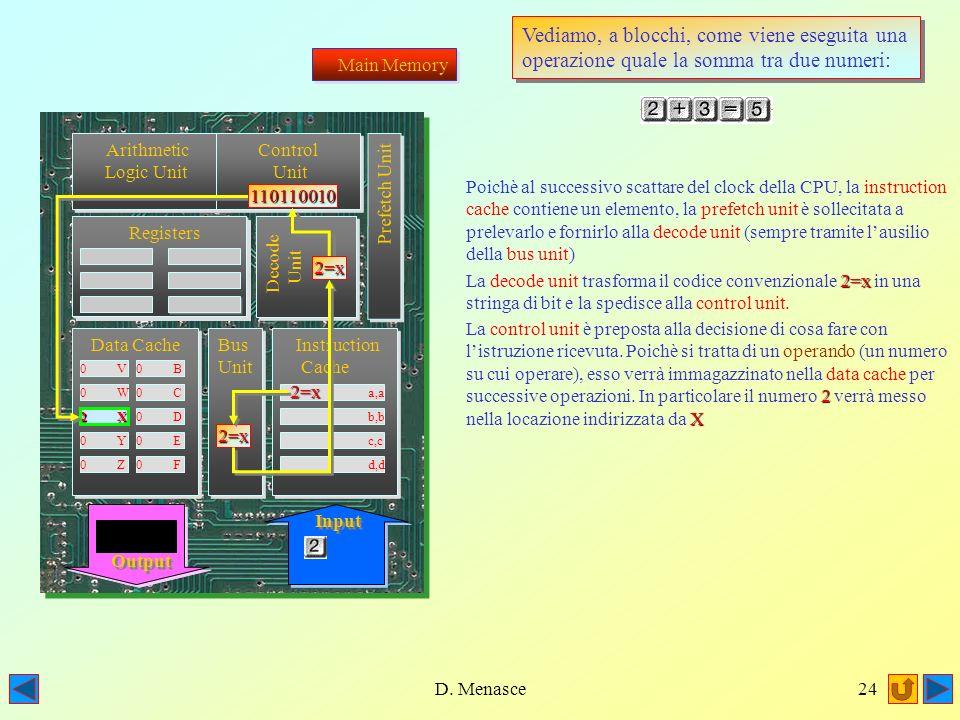 D. Menasce23 Arithmetic Logic Unit Arithmetic Logic Unit Registers Registers Registers Registers Data Cache 0 V0 B 0 W0 C 0 X0 D 0 Y0 E 0 Z0 F Bus Uni