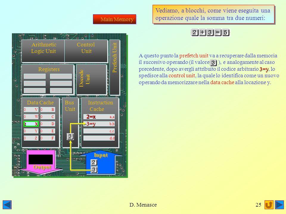D. Menasce24 Arithmetic Logic Unit Arithmetic Logic Unit Registers Registers Registers Registers Data Cache 0 V0 B 0 W0 C 0 X0 D 0 Y0 E 0 Z0 F Bus Uni