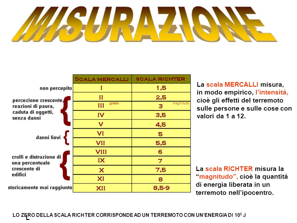 gradomagnitudo La scala MERCALLI misura, in modo empirico, lintensità, cioè gli effetti del terremoto sulle persone e sulle cose con valori da 1 a 12.
