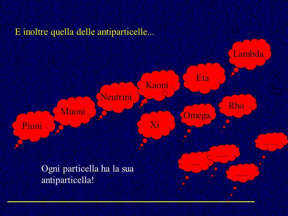 E inoltre quella delle antiparticelle... Pioni Neutrini Muoni Kaoni Xi Omega Rho Eta Lambda …. ….. Ogni particella ha la sua antiparticella!