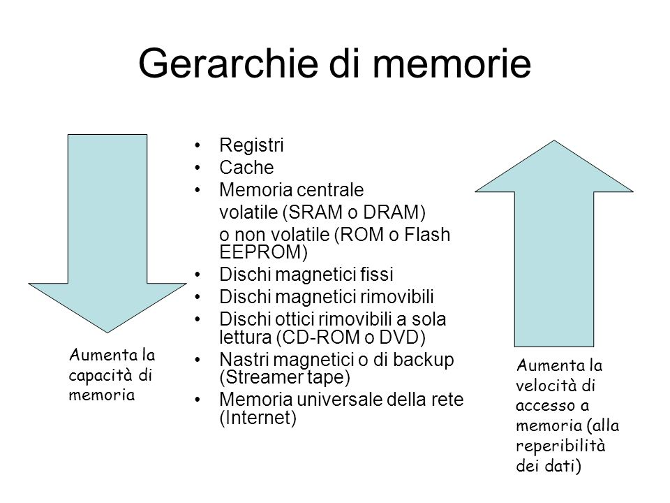 Gerarchie di memorie Registri Cache Memoria centrale volatile (SRAM o DRAM) o non volatile (ROM o Flash EEPROM) Dischi magnetici fissi Dischi magnetici rimovibili Dischi ottici rimovibili a sola lettura (CD-ROM o DVD) Nastri magnetici o di backup (Streamer tape) Memoria universale della rete (Internet) Aumenta la capacità di memoria Aumenta la velocità di accesso a memoria (alla reperibilità dei dati)