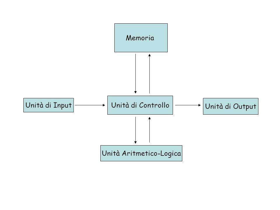 Parte fondamentale di un computer è il processore (CPU)* che è composto da: Unità Aritmetico-Logica (ALU), che opera su informazioni presenti in singole unità di memoria, i Registri Unità di Controllo (CU), che consente di interpretare ed eseguire una sequenza di istruzioni mediante un numero finito di micro-ordini, passando da uno stato iniziale ad uno finale * Se tutte le parti di un processore sono integrate in un unico chip si parla di microprocessore