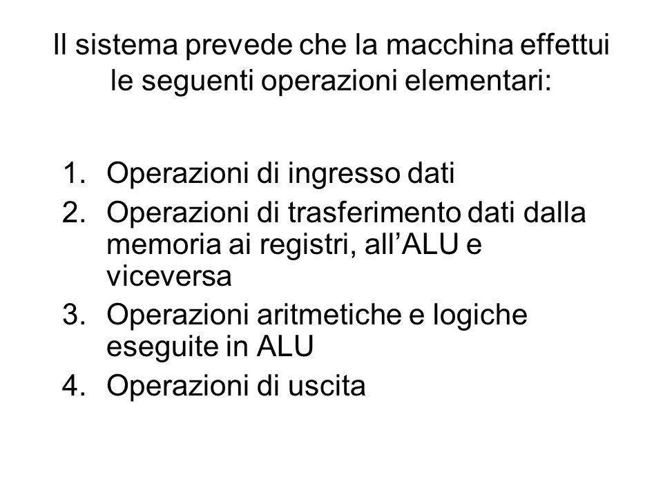 Il sistema prevede che la macchina effettui le seguenti operazioni elementari: 1.Operazioni di ingresso dati 2.Operazioni di trasferimento dati dalla