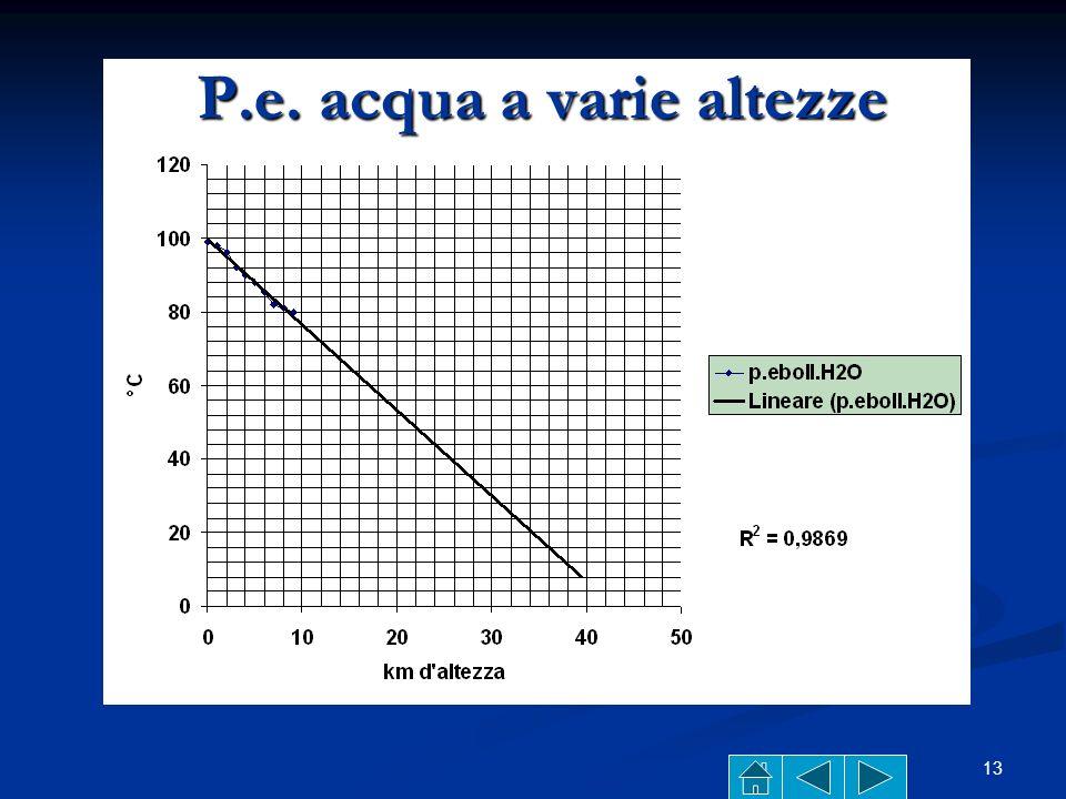 12 Punto di ebollizione p.e. (boiling point) Il punto di ebollizione varia al variare della pressione atmosferica (p.a.): Il punto di ebollizione vari