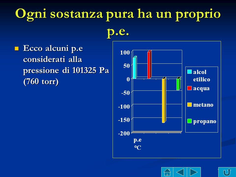 14 Come varia il p.e. dellacqua con la pressione atmosferica Come varia il p.e. dellacqua con la pressione atmosferica