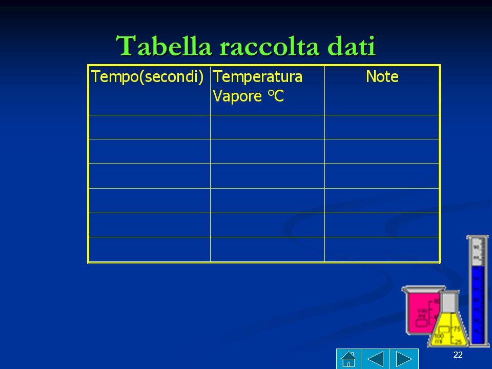21 Come ricavare una curva di distillazione dellacqua Registrare la temperatura di partenza Registrare la temperatura di partenza Regolare il termosta