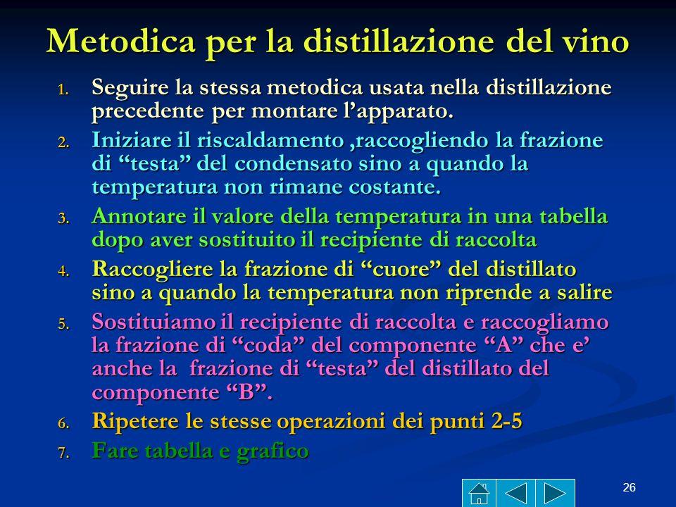 25 Separiamo una soluzione idroalcolica(VINO) Sappiamo che il vino è una soluzione che contiene alcol etilico, acqua, zuccheri e altre sostanze Sappia