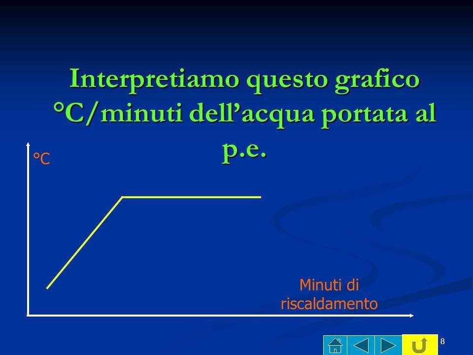 8 Interpretiamo questo grafico °C/minuti dellacqua portata al p.e. Minuti di riscaldamento °C