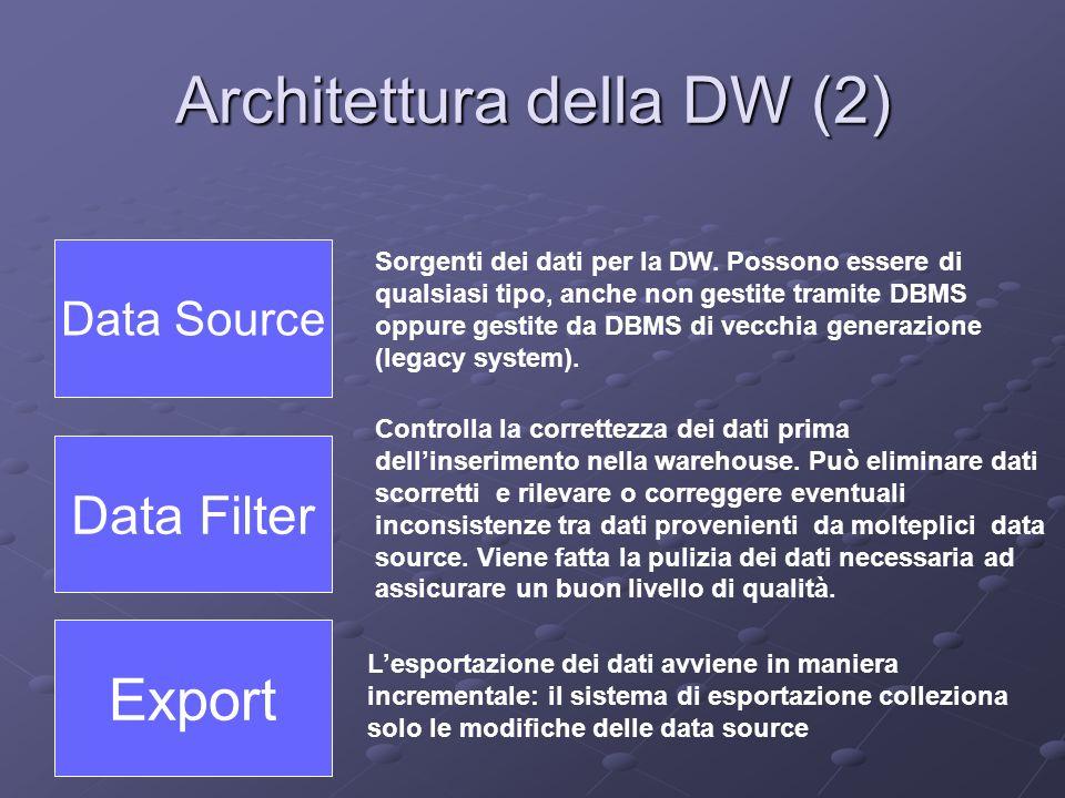 Architettura della DW (2) Data Source Data Filter Export Sorgenti dei dati per la DW. Possono essere di qualsiasi tipo, anche non gestite tramite DBMS