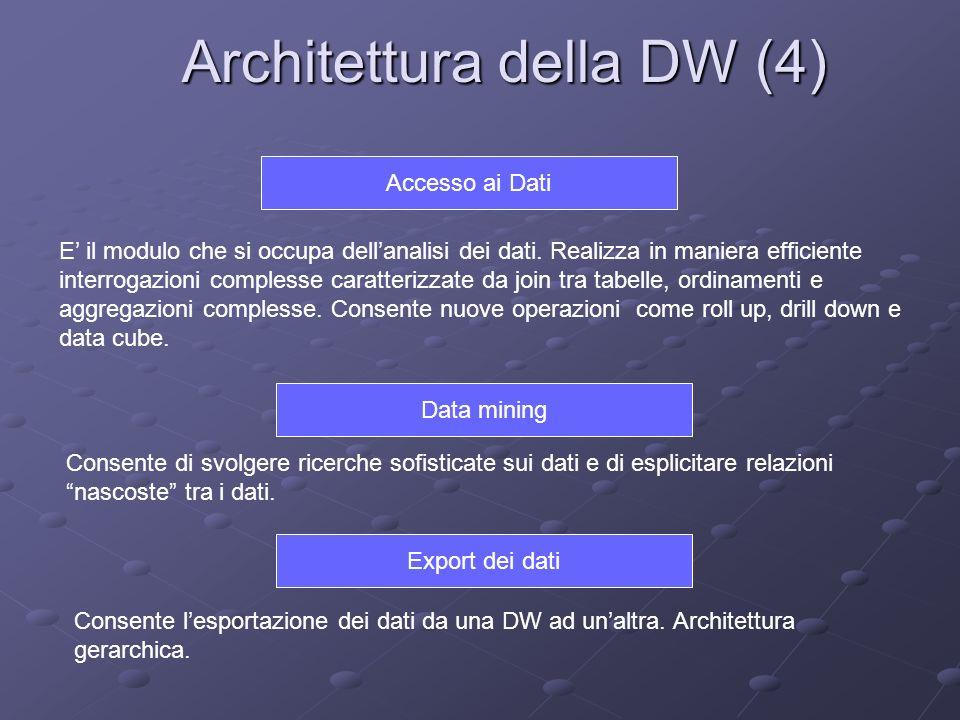 Architettura della DW (4) Data mining Consente di svolgere ricerche sofisticate sui dati e di esplicitare relazioni nascoste tra i dati. Export dei da