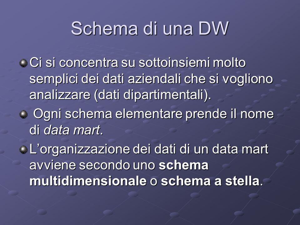 Schema di una DW Ci si concentra su sottoinsiemi molto semplici dei dati aziendali che si vogliono analizzare (dati dipartimentali). Ogni schema eleme