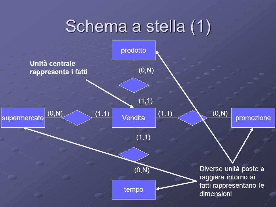 Schema a stella (1) Vendita prodotto supermercato tempo promozione (0,N) (1,1) Unità centrale rappresenta i fatti Diverse unità poste a raggiera intor