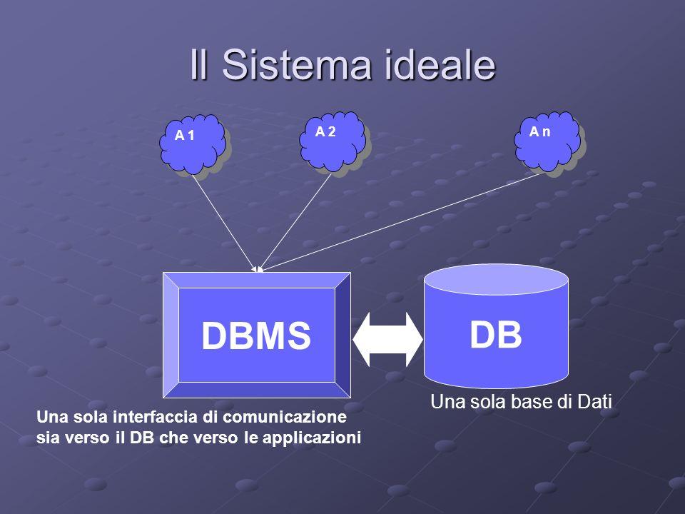 Il Sistema ideale DB DBMS A 1 A n A 2 Una sola base di Dati Una sola interfaccia di comunicazione sia verso il DB che verso le applicazioni