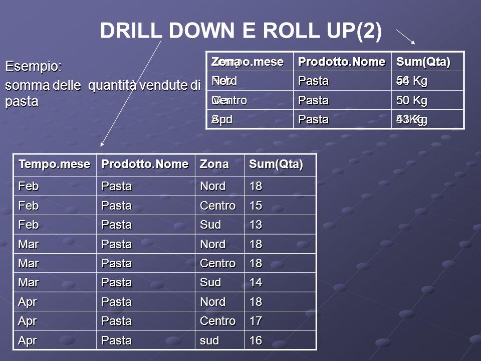 DRILL DOWN E ROLL UP(2)Esempio: somma delle quantità vendute di pasta Tempo.meseProdotto.NomeSum(Qta) FebPasta 46 Kg MarPasta 50 Kg AprPasta 51 Kg Tem