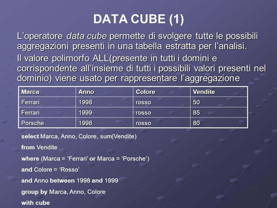 DATA CUBE (1) Loperatore data cube permette di svolgere tutte le possibili aggregazioni presenti in una tabella estratta per lanalisi. Il valore polim