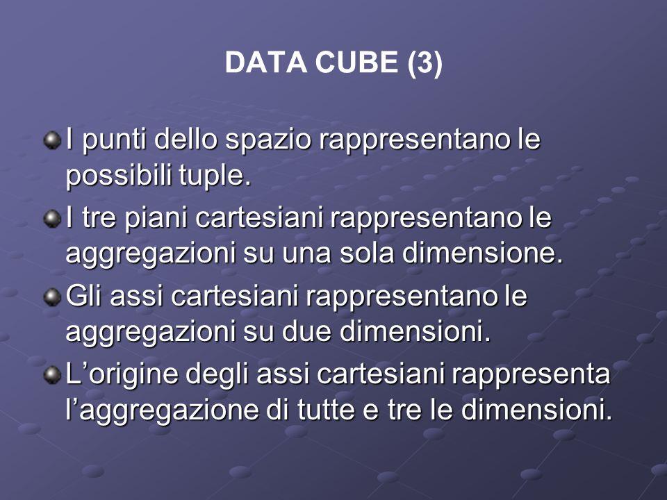 DATA CUBE (3) I punti dello spazio rappresentano le possibili tuple. I tre piani cartesiani rappresentano le aggregazioni su una sola dimensione. Gli