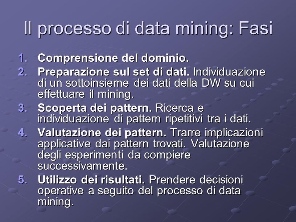 Il processo di data mining: Fasi 1.Comprensione del dominio. 2.Preparazione sul set di dati. Individuazione di un sottoinsieme dei dati della DW su cu