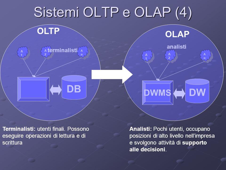 Sistemi OLTP e OLAP (4) DB A1A1 A1A1 AnAn AnAn A2A2 A2A2 DW DWMS A1A1 A1A1 AnAn AnAn A2A2 A2A2 terminalisti analisti OLTP OLAP Terminalisti: utenti fi