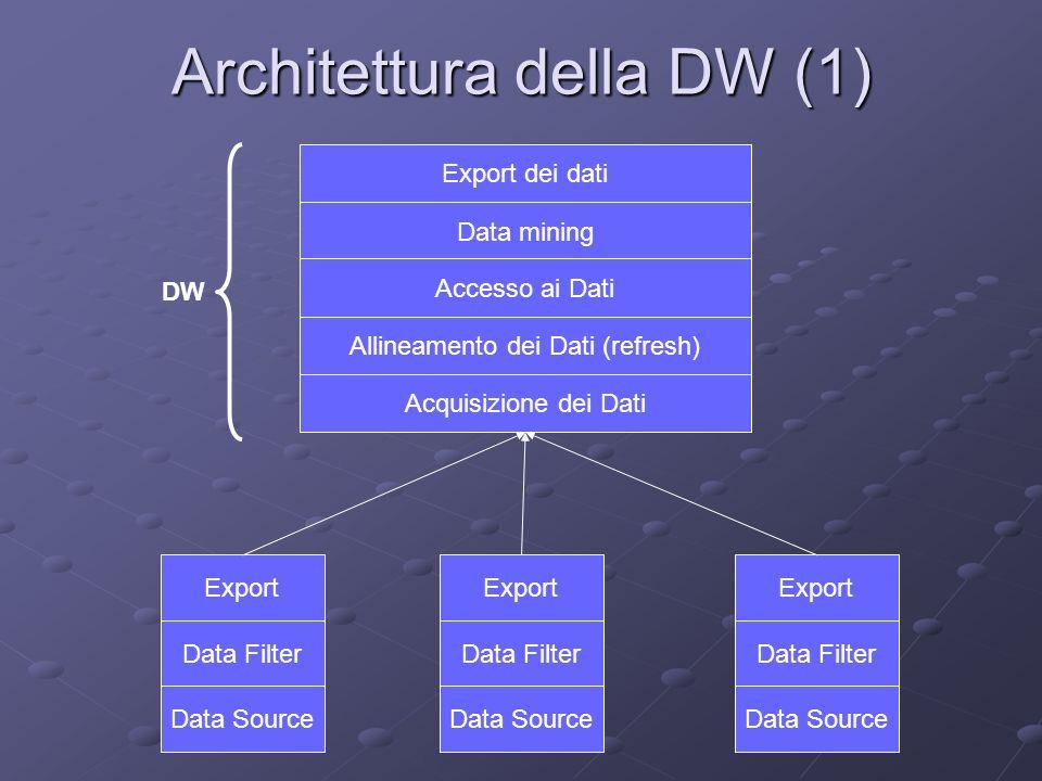 Architettura della DW (2) Data Source Data Filter Export Sorgenti dei dati per la DW.