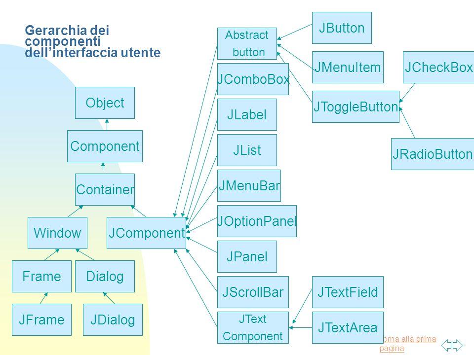 Torna alla prima pagina Object Component Container Window Frame JFrame Dialog JDialog JComponent JButton JMenuItem JToggleButton JCheckBox JRadioButto