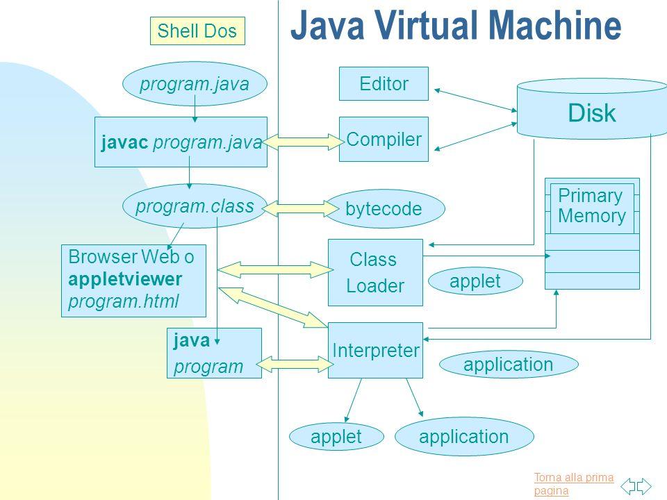 Torna alla prima pagina program.class Java Virtual Machine Editor Compiler Disk Interpreter Class Loader bytecode applet application Shell Dos javac p