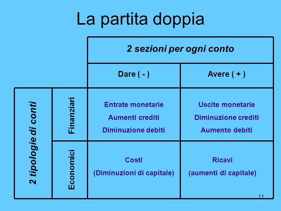11 La partita doppia 2 sezioni per ogni conto Dare ( - )Avere ( + ) Economici Finanziari 2 tipologie di conti Entrate monetarie Aumenti crediti Diminu