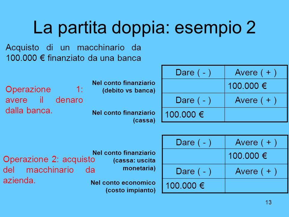 13 La partita doppia: esempio 2 Dare ( - )Avere ( + ) 100.000 Dare ( - )Avere ( + ) 100.000 Acquisto di un macchinario da 100.000 finanziato da una ba