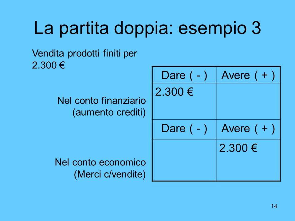 14 La partita doppia: esempio 3 Dare ( - )Avere ( + ) 2.300 Dare ( - )Avere ( + ) 2.300 Vendita prodotti finiti per 2.300 Nel conto finanziario (aumen