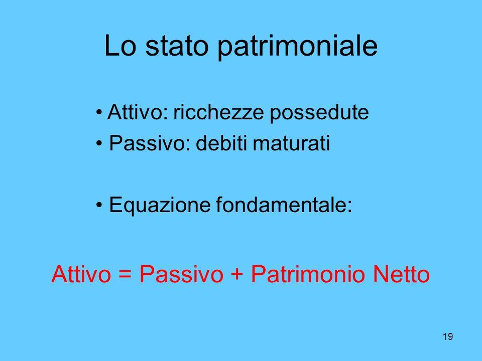 19 Lo stato patrimoniale Attivo = Passivo + Patrimonio Netto Attivo: ricchezze possedute Passivo: debiti maturati Equazione fondamentale: