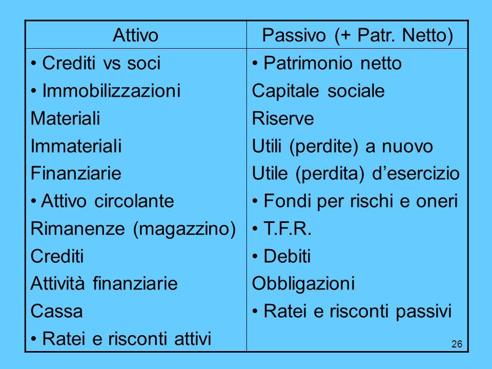 26 AttivoPassivo (+ Patr. Netto) Crediti vs soci Immobilizzazioni Materiali Immateriali Finanziarie Attivo circolante Rimanenze (magazzino) Crediti At
